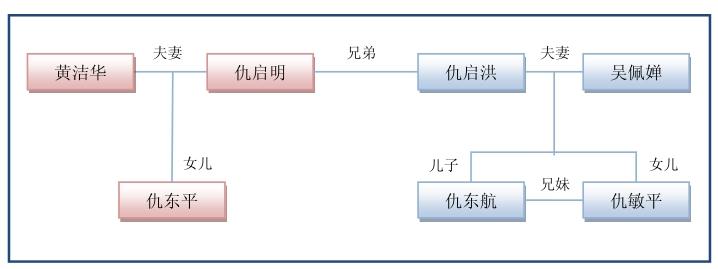发行人内部组织结构图